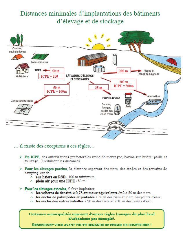 Autorisations d 39 urbanisme chambre d 39 agriculture du gard - Chambre d agriculture 66 ...
